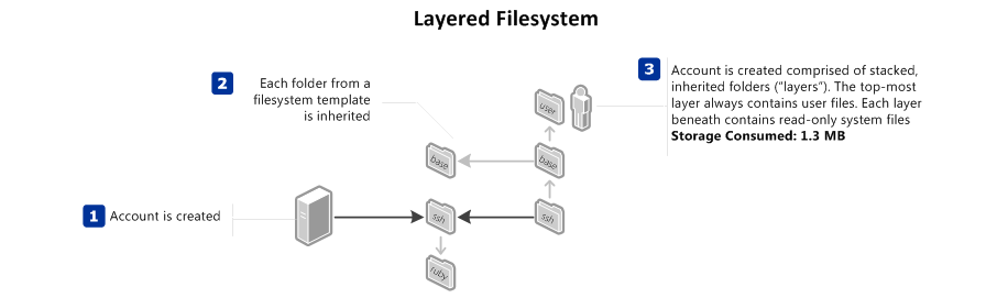 Diagram of a Layered Filesystem