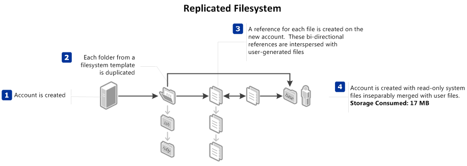 Diagram of a Replicated Filesystem